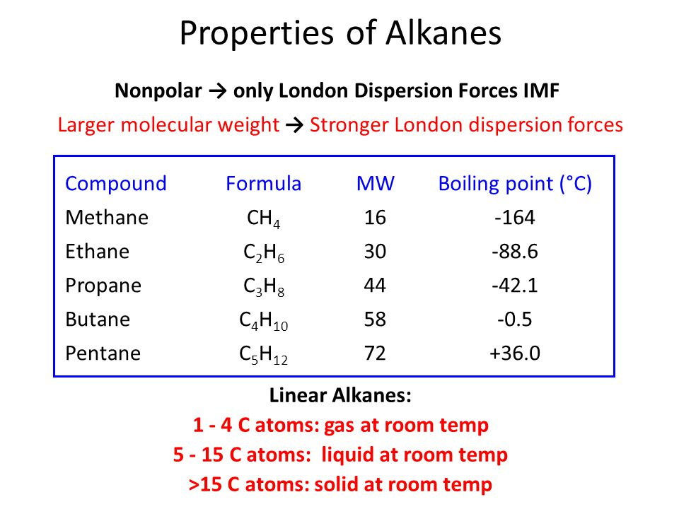 Properties of Alkanes Nonpolar → only London Dispersion Forces IMF