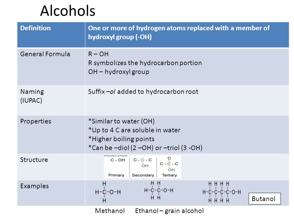 Alcohols Definition. One or more of hydrogen atoms replaced with a member of hydroxyl group (-OH) General Formula.