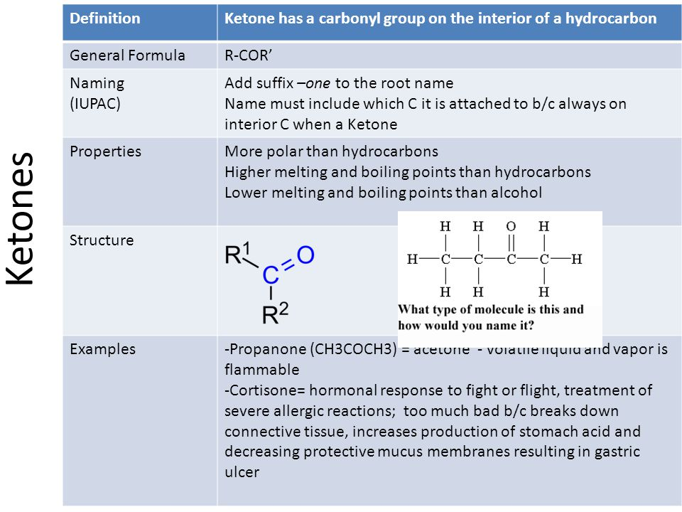 Definition Ketone has a carbonyl group on the interior of a hydrocarbon. General Formula. R-COR' Naming.