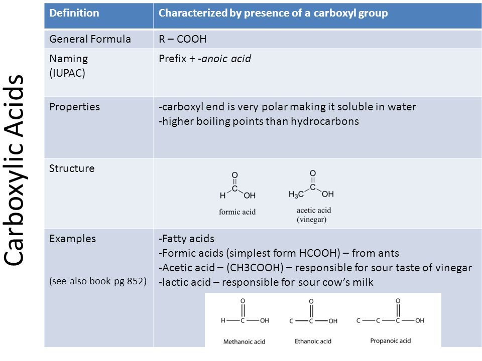 Carboxylic Acids Definition