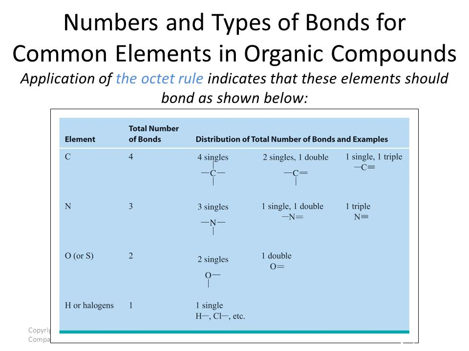 Numbers and Types of Bonds for Common Elements in Organic Compounds Application of the octet rule indicates that these elements should bond as shown below: