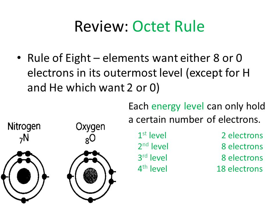 Review: Octet Rule Rule of Eight – elements want either 8 or 0 electrons in its outermost level (except for H and He which want 2 or 0)