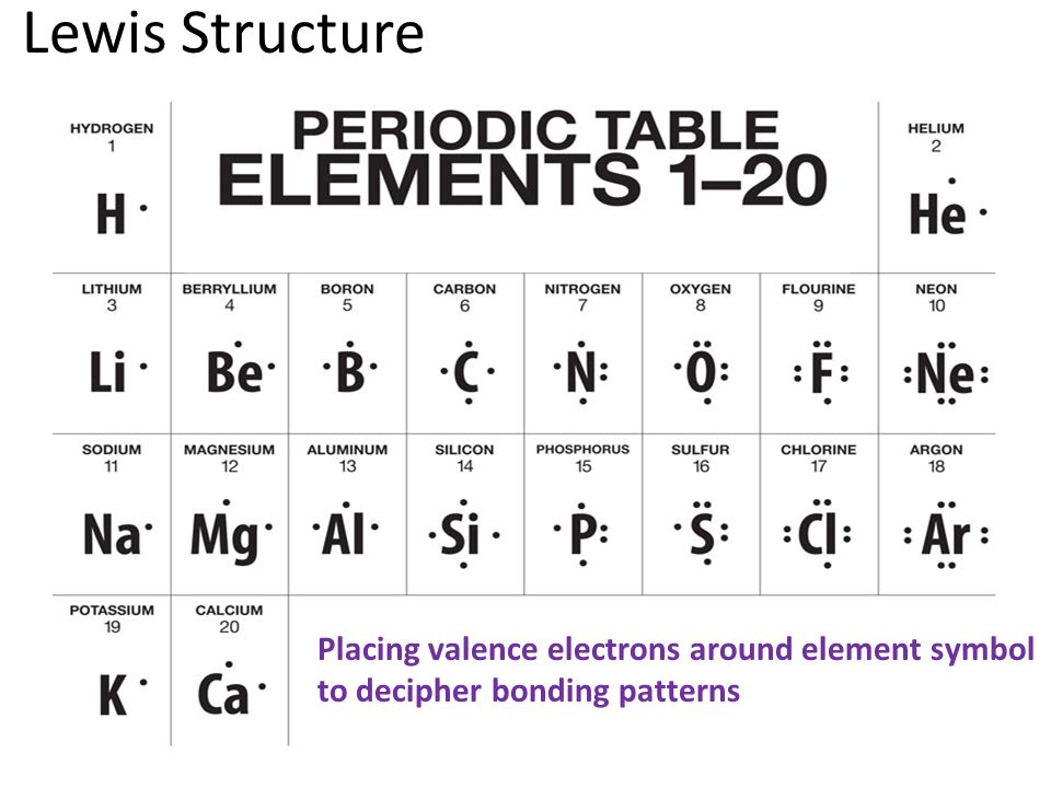 Lewis Structure Placing valence electrons around element symbol