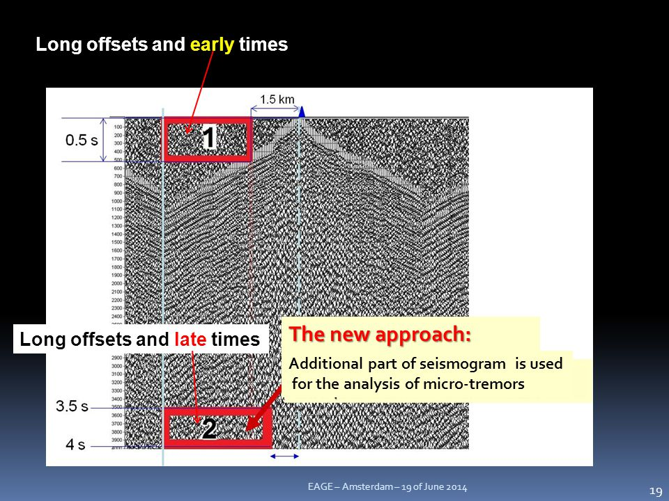 The new approach: Long offsets and early times