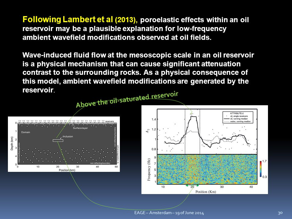 Following Lambert et al (2013), poroelastic effects within an oil reservoir may be a plausible explanation for low-frequency ambient wavefield modifications observed at oil fields.