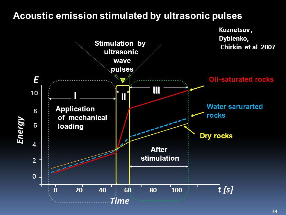 E I Acoustic emission stimulated by ultrasonic pulses III II Energy