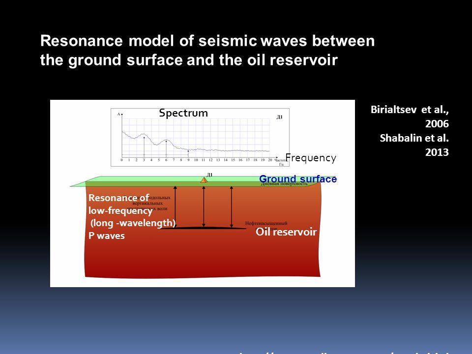 Resonance model of seismic waves between