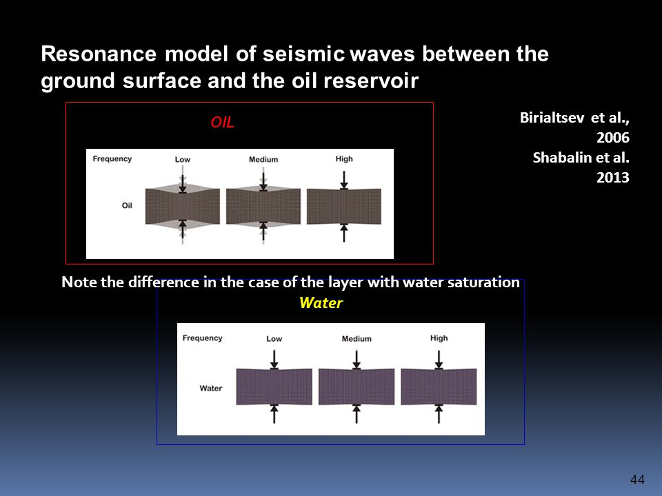 Resonance model of seismic waves between the ground surface and the oil reservoir