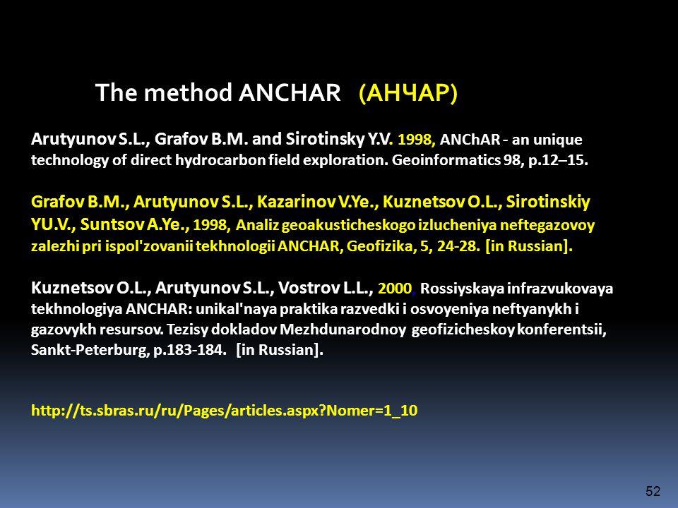 The method ANCHAR (АНЧАР)