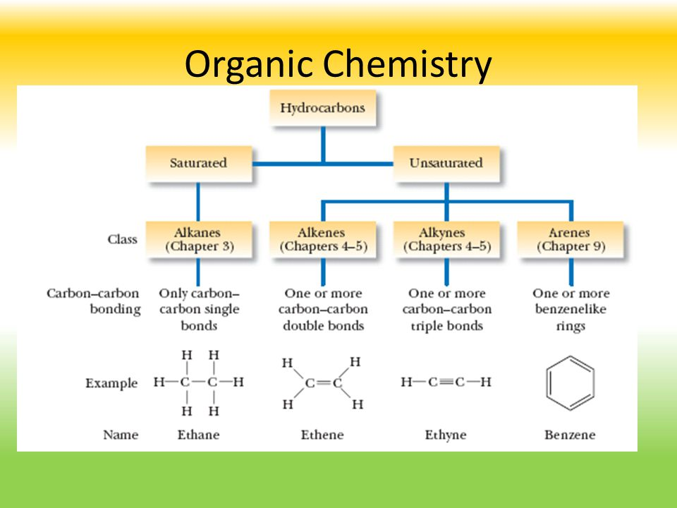 an organic chemistry project about saturated Learn chemistry alkanes saturated hydrocarbons with free interactive flashcards choose from 208 different sets of chemistry alkanes saturated hydrocarbons flashcards on quizlet.