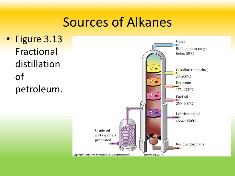 Sources of Alkanes Figure 3.13 Fractional distillation of petroleum.
