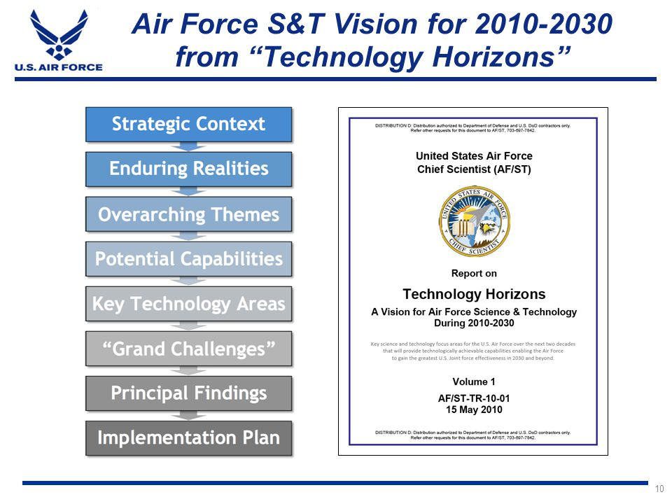 Air Force S&T Vision for 2010-2030 from Technology Horizons