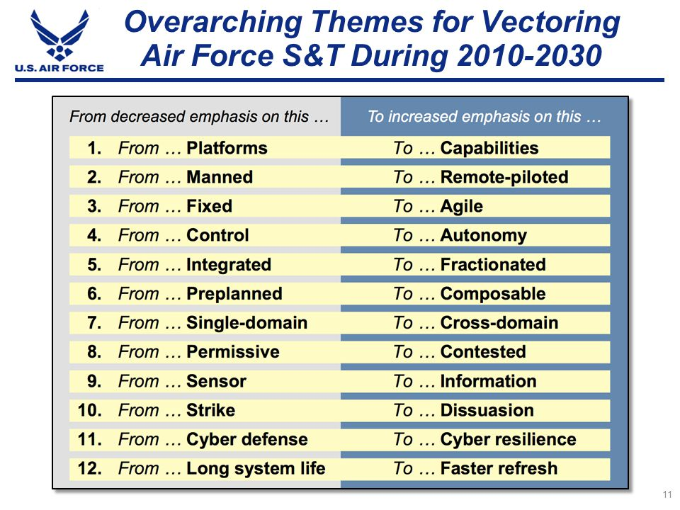Overarching Themes for Vectoring Air Force S&T During 2010-2030