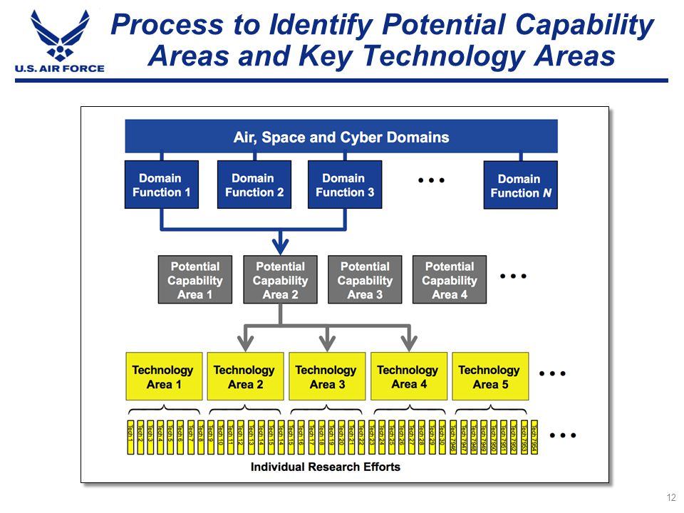Process to Identify Potential Capability Areas and Key Technology Areas
