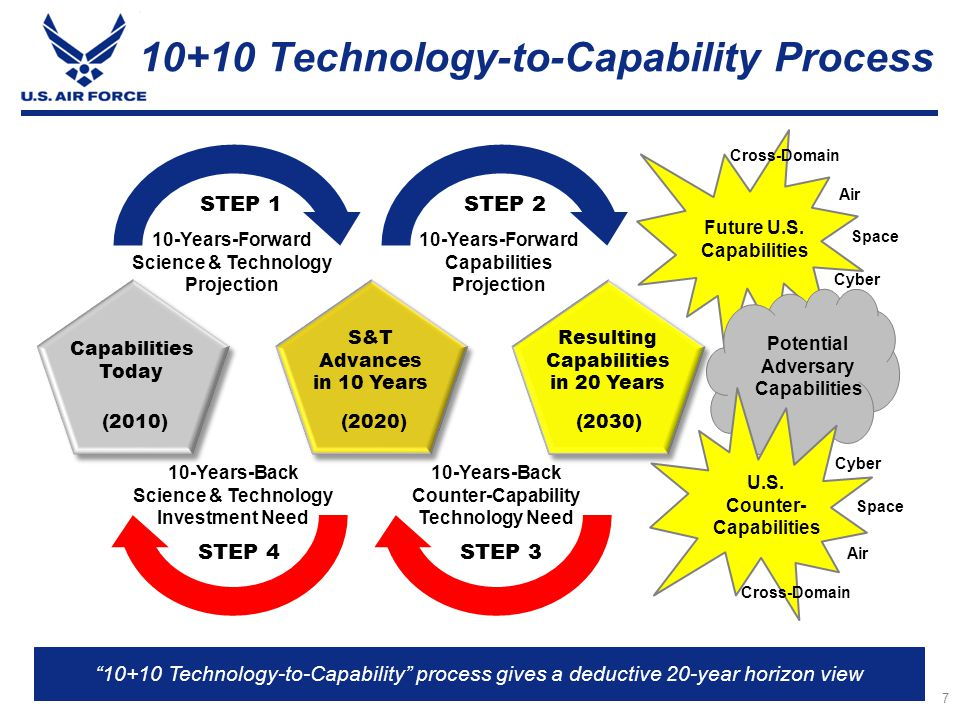 10+10 Technology-to-Capability Process