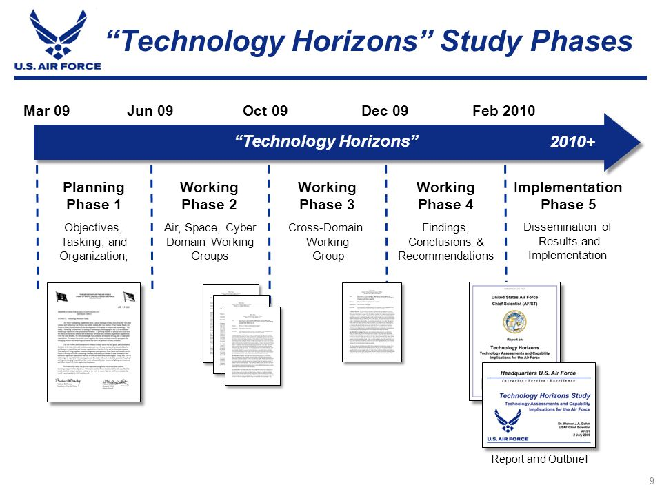 Technology Horizons Study Phases
