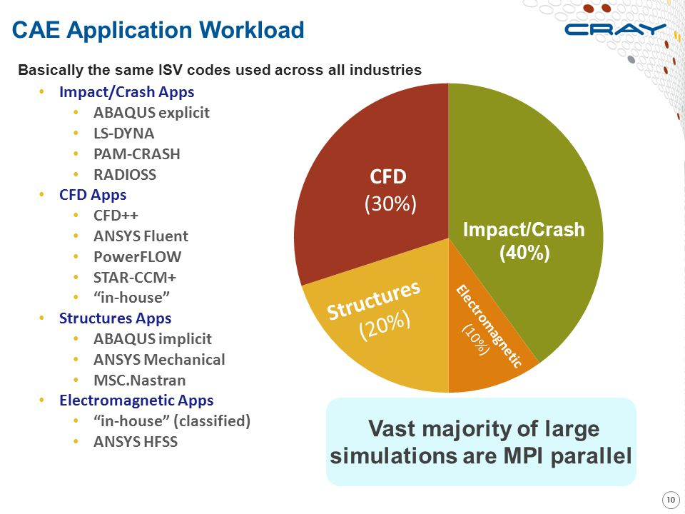 CAE Application Workload