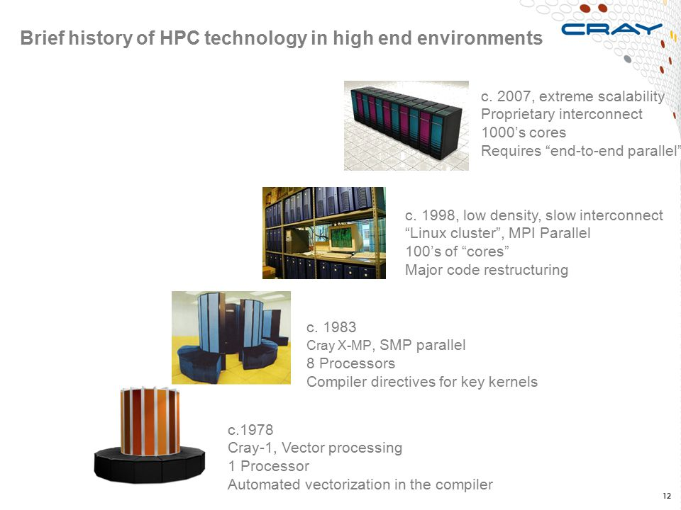 Brief history of HPC technology in high end environments