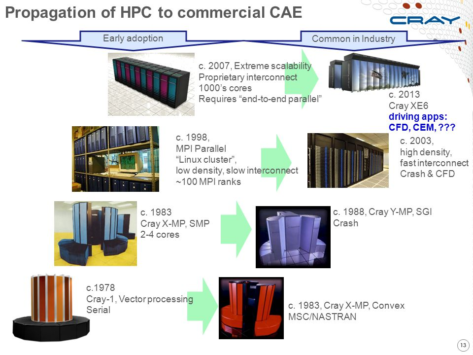 Propagation of HPC to commercial CAE