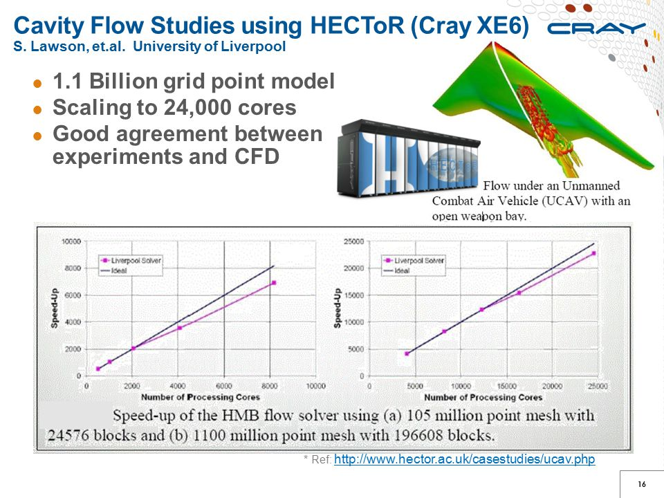 Cavity Flow Studies using HECToR (Cray XE6) S. Lawson, et. al