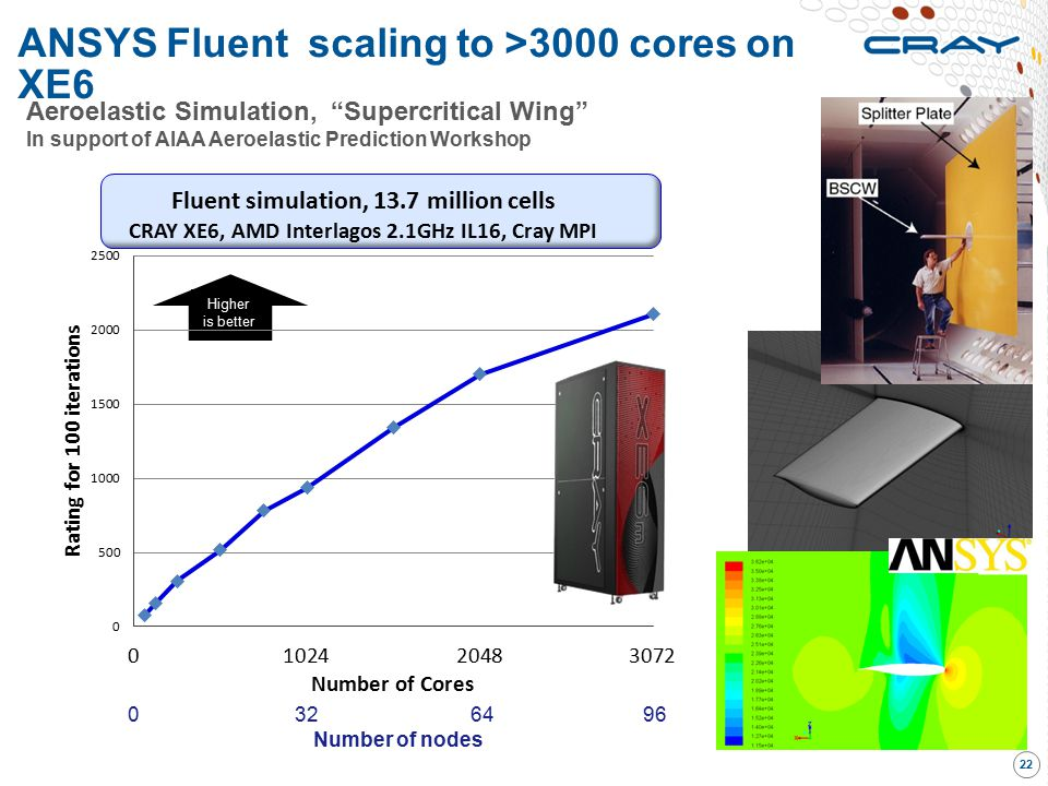 ANSYS Fluent scaling to >3000 cores on XE6