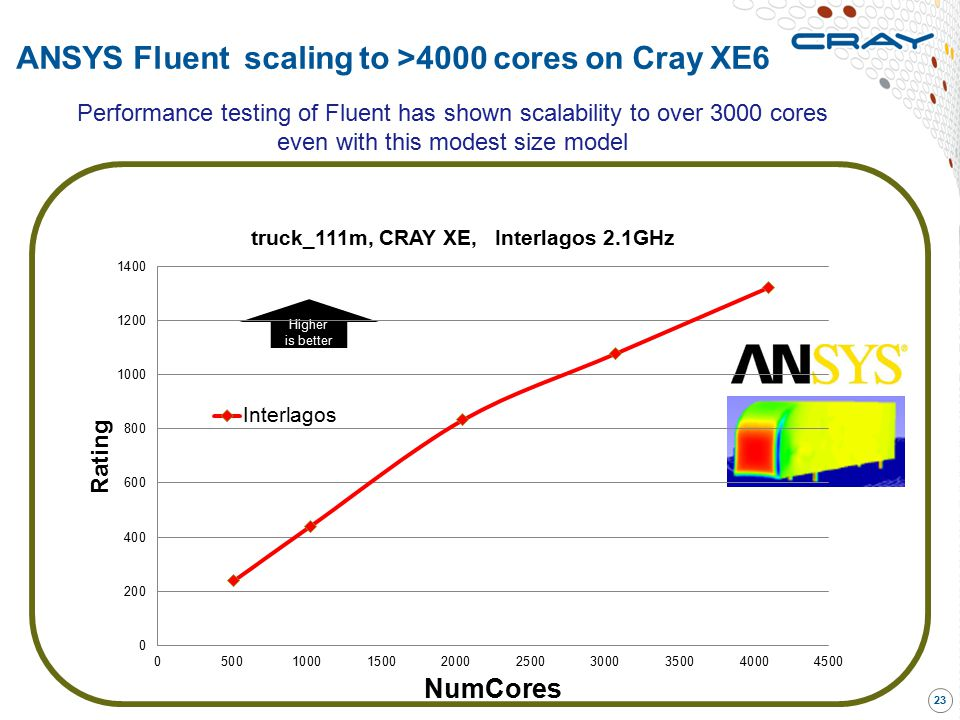 ANSYS Fluent scaling to >4000 cores on Cray XE6
