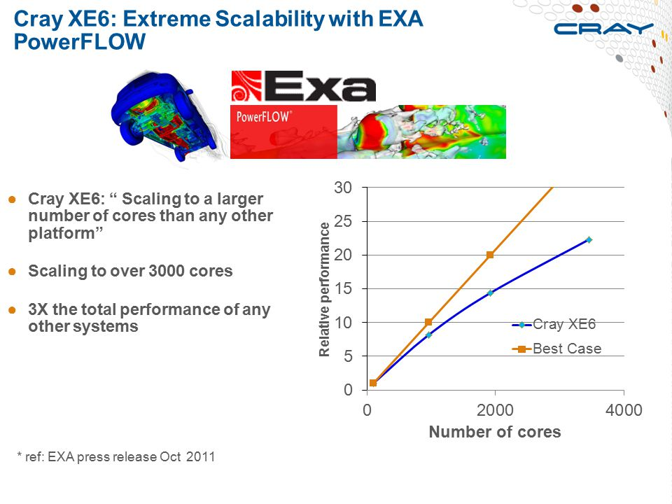 Cray XE6: Extreme Scalability with EXA PowerFLOW