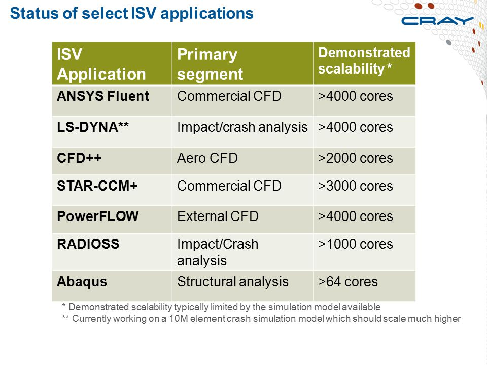 Status of select ISV applications