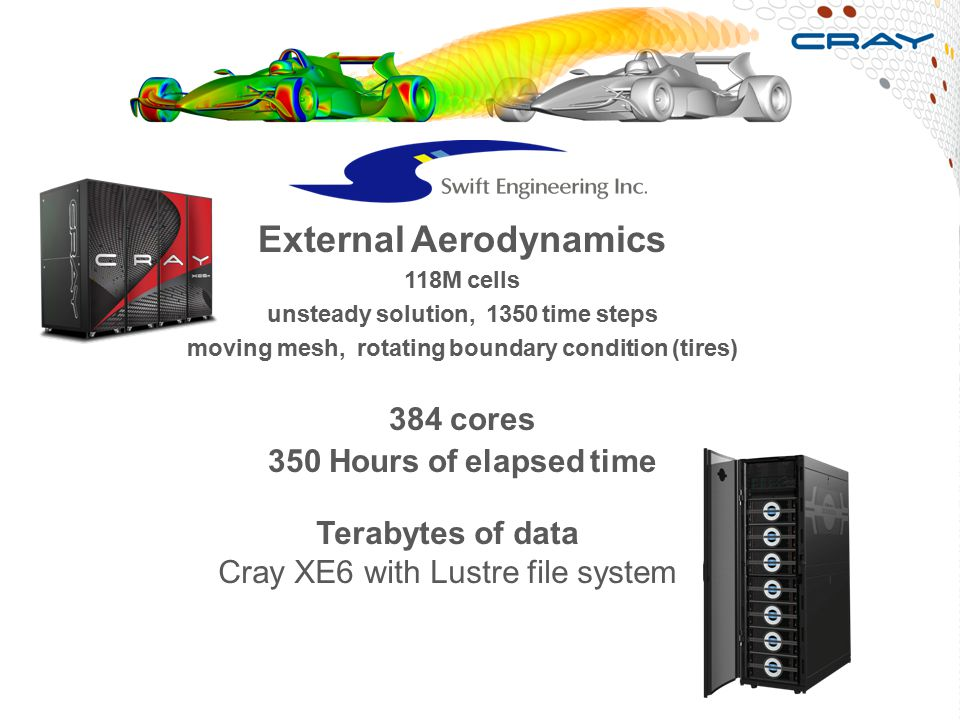 External Aerodynamics