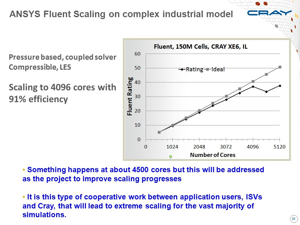 Scaling to 4096 cores with 91% efficiency