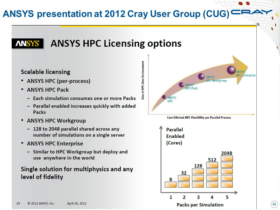 ANSYS presentation at 2012 Cray User Group (CUG)