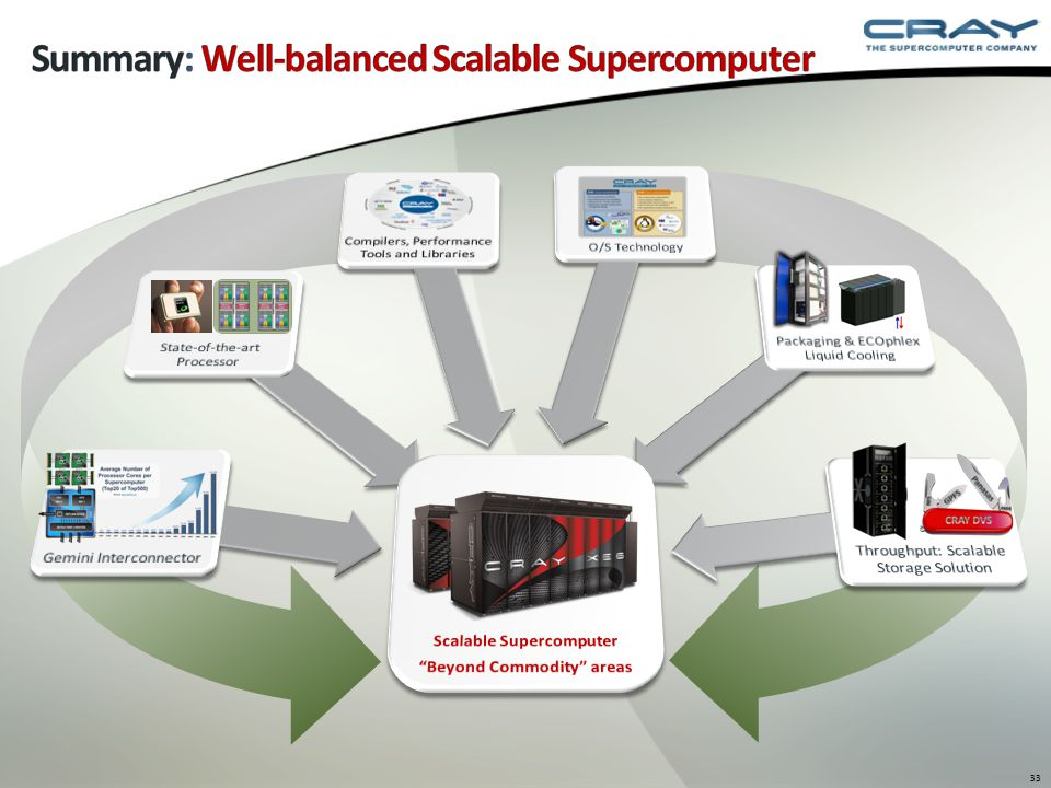 Summary: Well-balanced Scalable Supercomputer