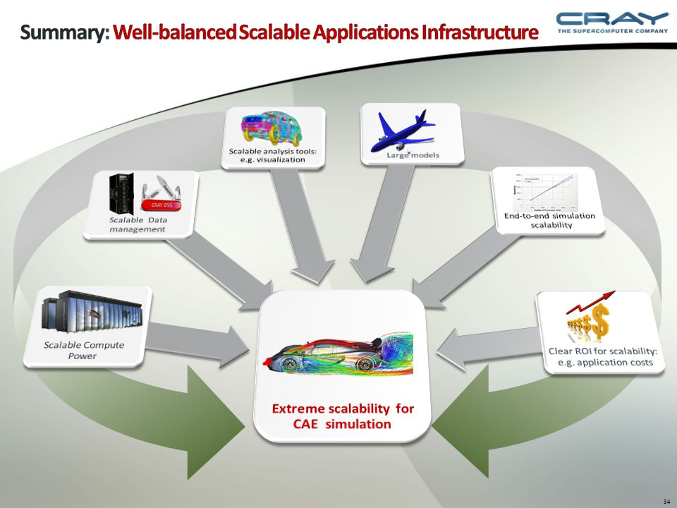 Summary: Well-balanced Scalable Applications Infrastructure