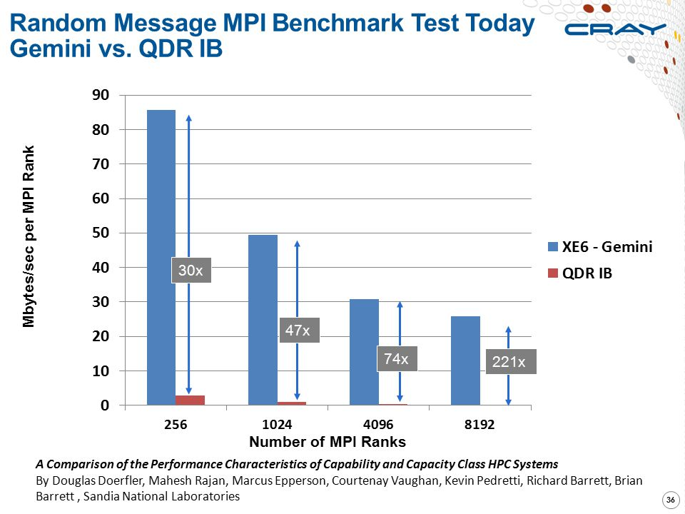 Random Message MPI Benchmark Test Today Gemini vs. QDR IB