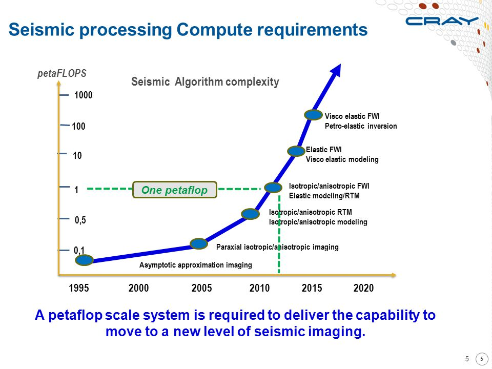 Seismic processing Compute requirements