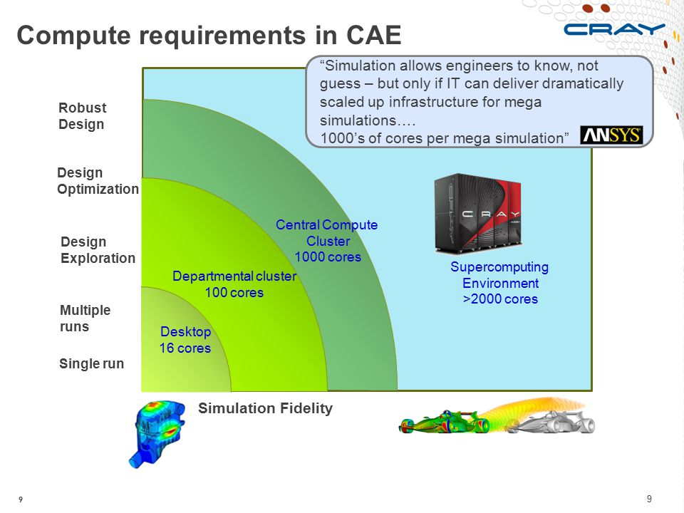Compute requirements in CAE