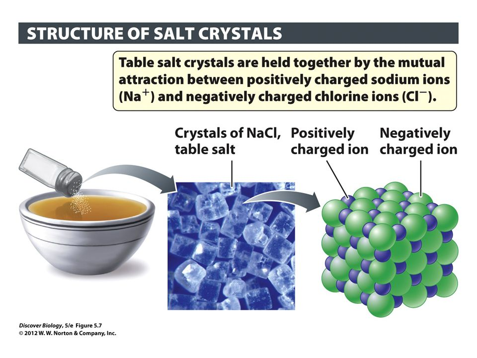 Figure 5.7 Salts Are Ionic Compounds