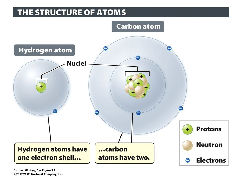 Figure 5.2 Atomic Structure