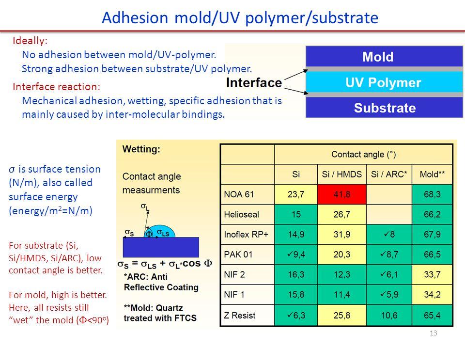 Adhesion mold/UV polymer/substrate
