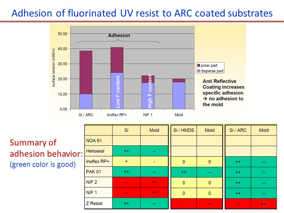 Adhesion of fluorinated UV resist to ARC coated substrates