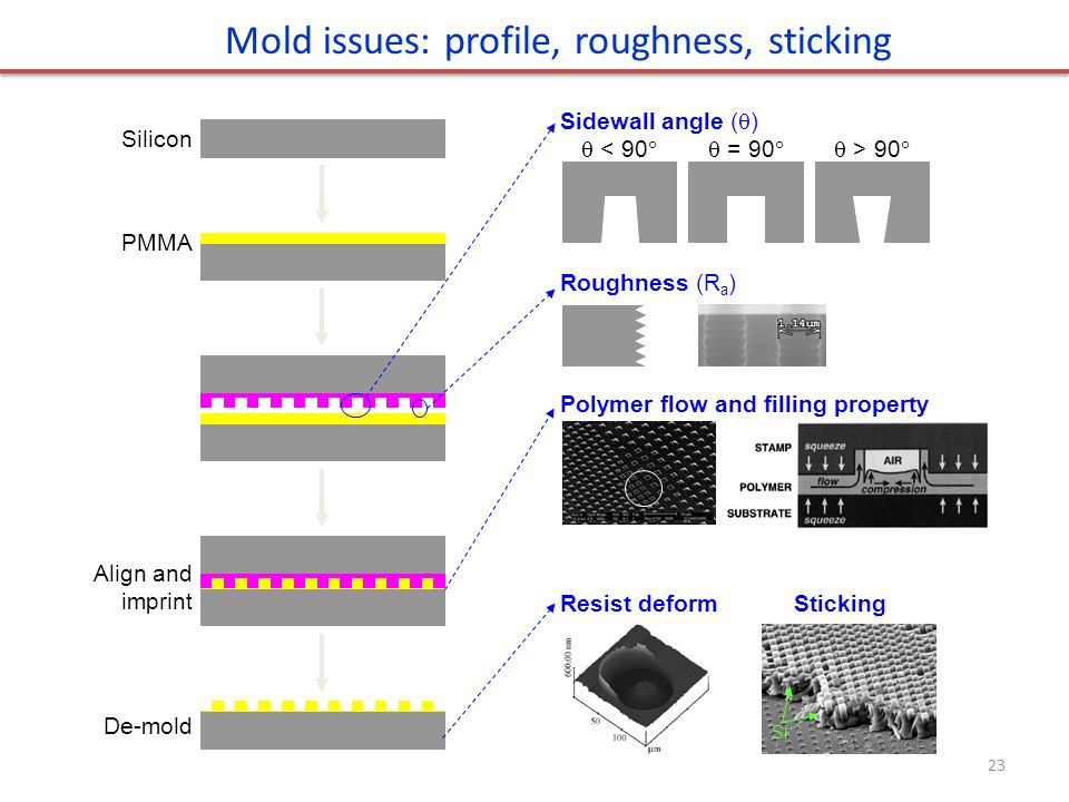 Mold issues: profile, roughness, sticking
