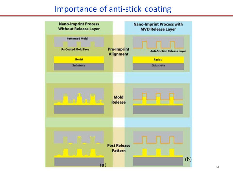 Importance of anti-stick coating