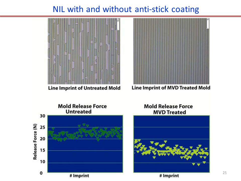 NIL with and without anti-stick coating