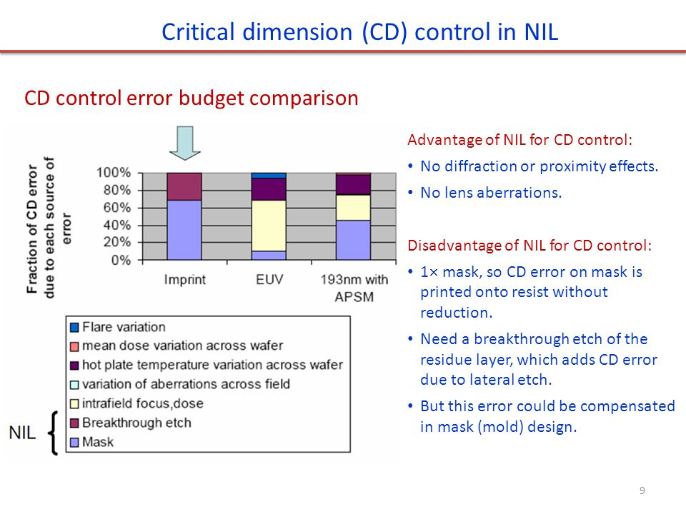 Critical dimension (CD) control in NIL