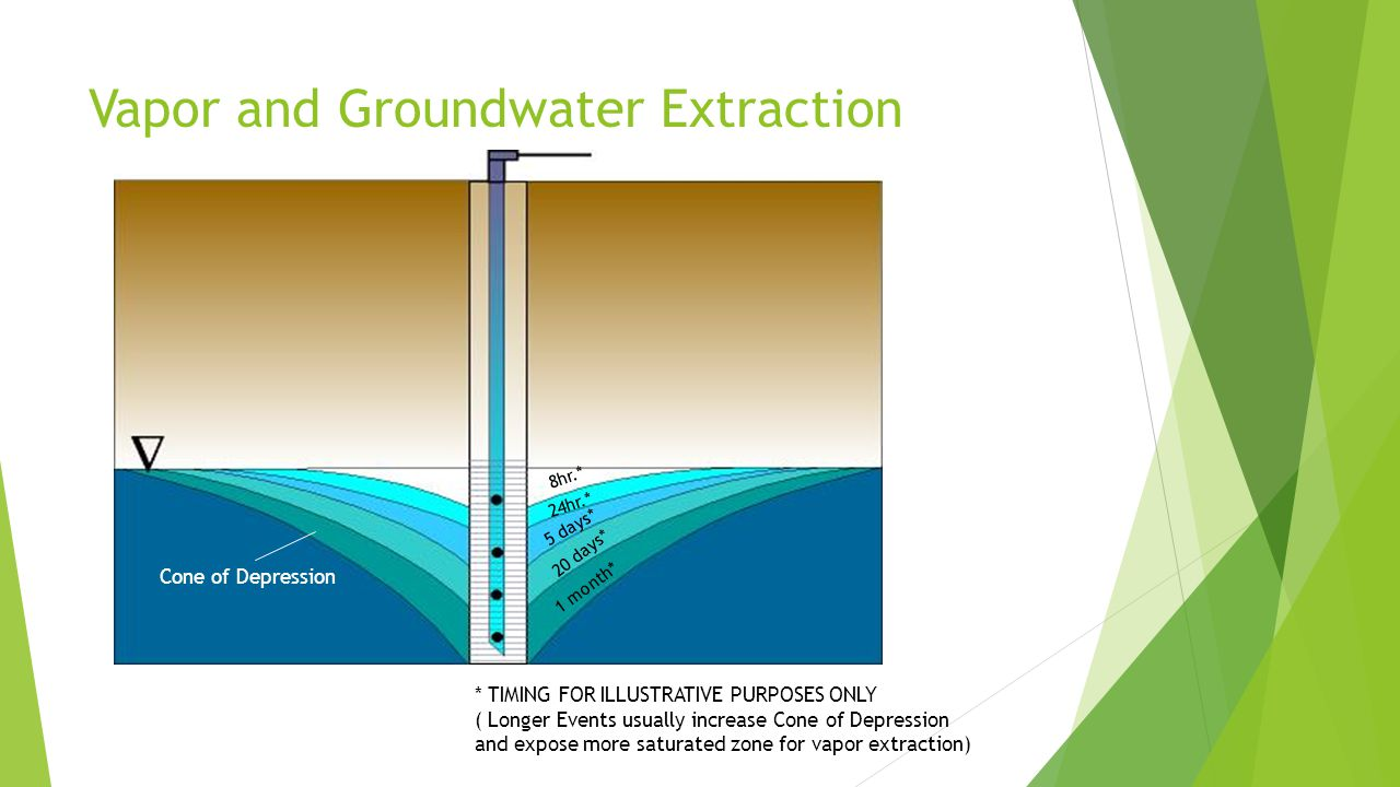 Vapor and Groundwater Extraction
