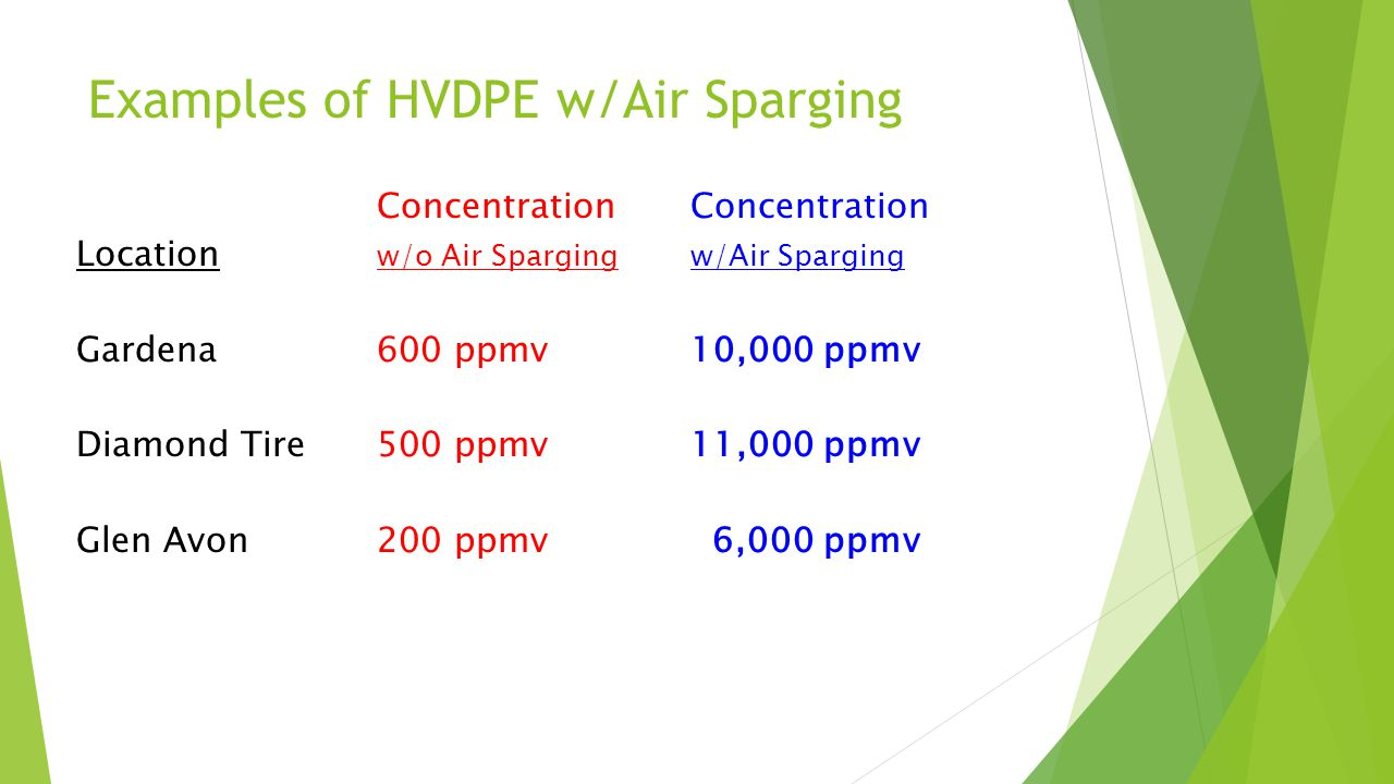 Examples of HVDPE w/Air Sparging