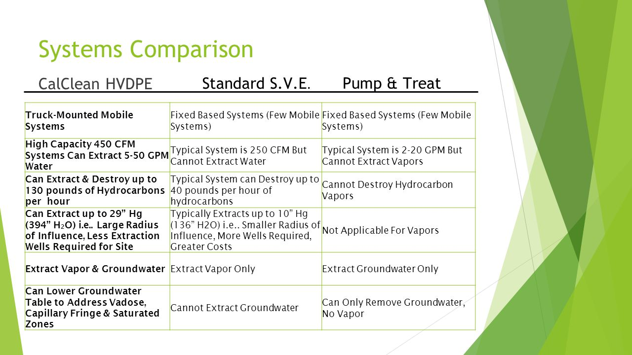 Systems Comparison CalClean HVDPE Standard S.V.E. Pump & Treat