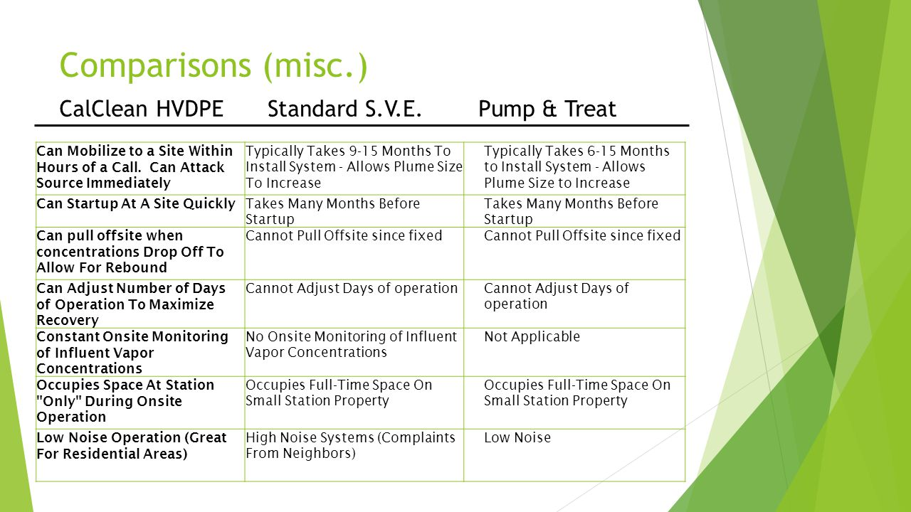Comparisons (misc.) CalClean HVDPE Standard S.V.E. Pump & Treat