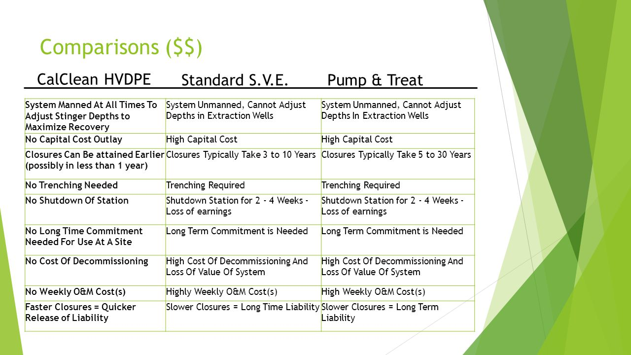 Comparisons ($$) CalClean HVDPE Standard S.V.E. Pump & Treat