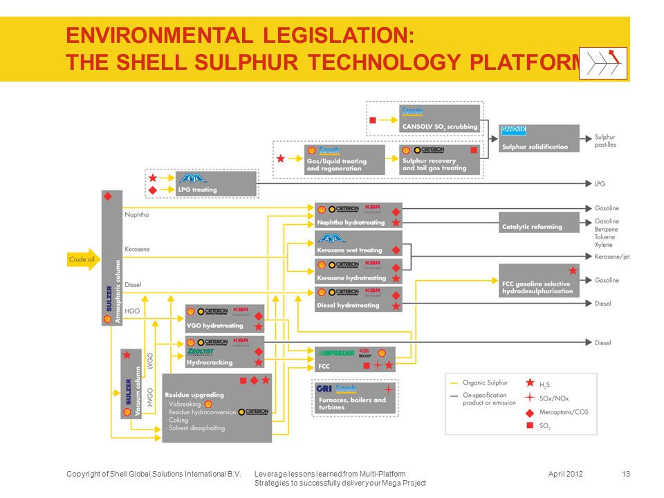 ENVIRONMENTAL LEGISLATION: The Shell Sulphur Technology Platform